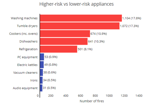 electrical appliances statistics